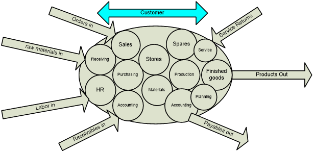 Customer Functional Departments