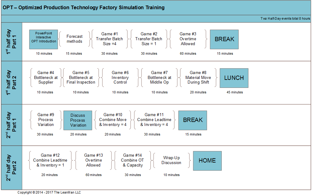 Optimized Production Technology Factory Simulation